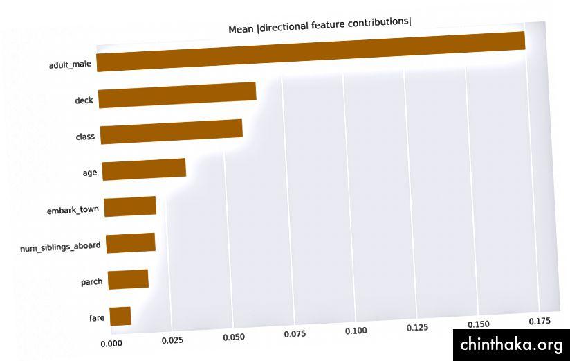 Gennemsnitlige absolutte værdier for top DFC'er på tværs af hele evalueringsdatasættet.