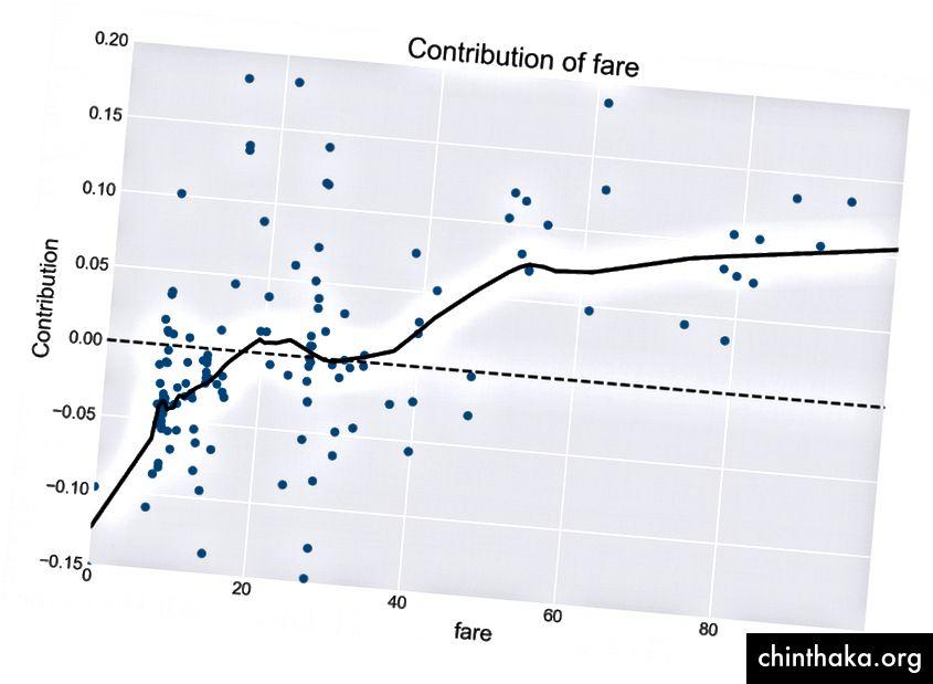 billetpris vs bidrag med en LAVESS pasform. Bidrag på tværs af eksempler giver mere detaljeret information end en enkelt metod for vigtighedsfunktion. Generelt resulterer en højere billetfunktion i, at modellen skubber forudsigelser tættere på 1,0 (stigende chance for overlevelse).