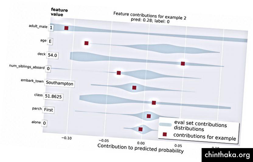 Bidrag til et individuelt eksempel i rødt. Det skraverede blå område viser fordelingen af bidrag til funktioner på tværs af hele valideringssættet.