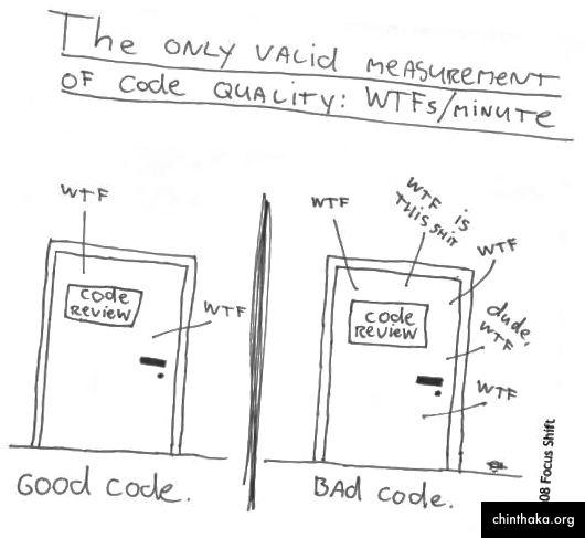wtf - mjerenje kvalitete koda putem smitty42 licencirano je pod CC-BY-ND 2.0