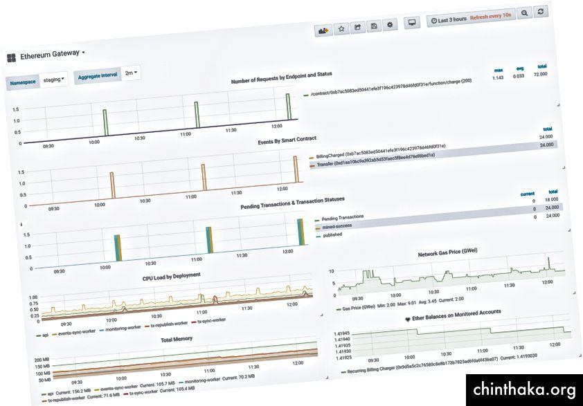 Back-end monitoring pre Ethereum. Monitor demonštruje aktivity týkajúce sa hlavne našej opakujúcej sa fakturácie (každú hodinu však môžete vidieť vrcholy).