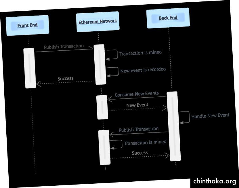 Примерен поток на реакцията на сървъра върху действието на потребителя в децентрализираната мрежа