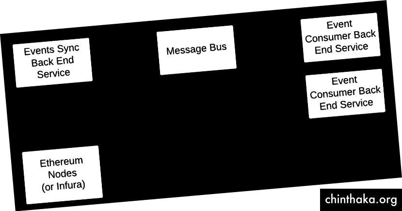 Spoľahlivé doručovanie udalostí Ethereum všetkým back-end službám