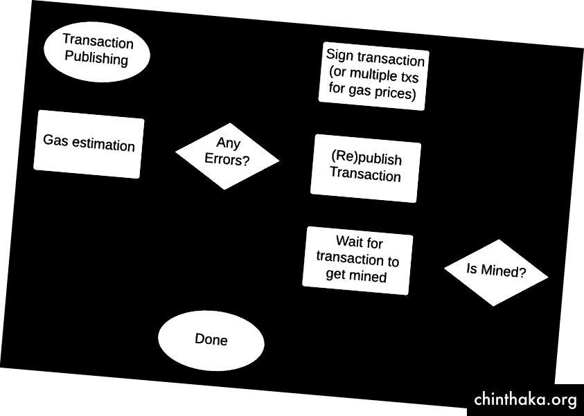 Визуализирани са горните точки относно публикуването на транзакции в Ethereum