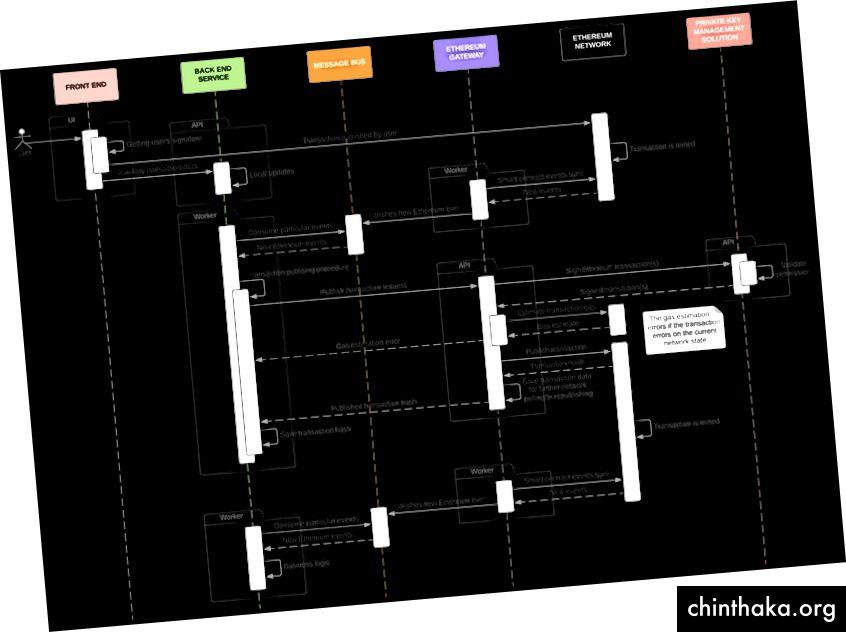 Общата диаграма на последователността за това как работи повтарящото се фактуриране в blockchain, демонстрирайки взаимодействието между бек-енд услугите и мрежата на Ethereum