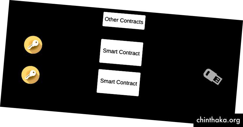 Vzor operačných účtov pre decentralizované aplikácie, kde pre svoje záložné účty nepotrebujete zabezpečenie na vojenskej úrovni