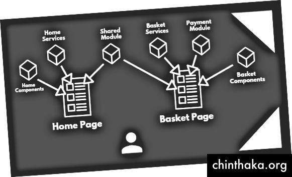 Lazy Loading Komponenten und Module