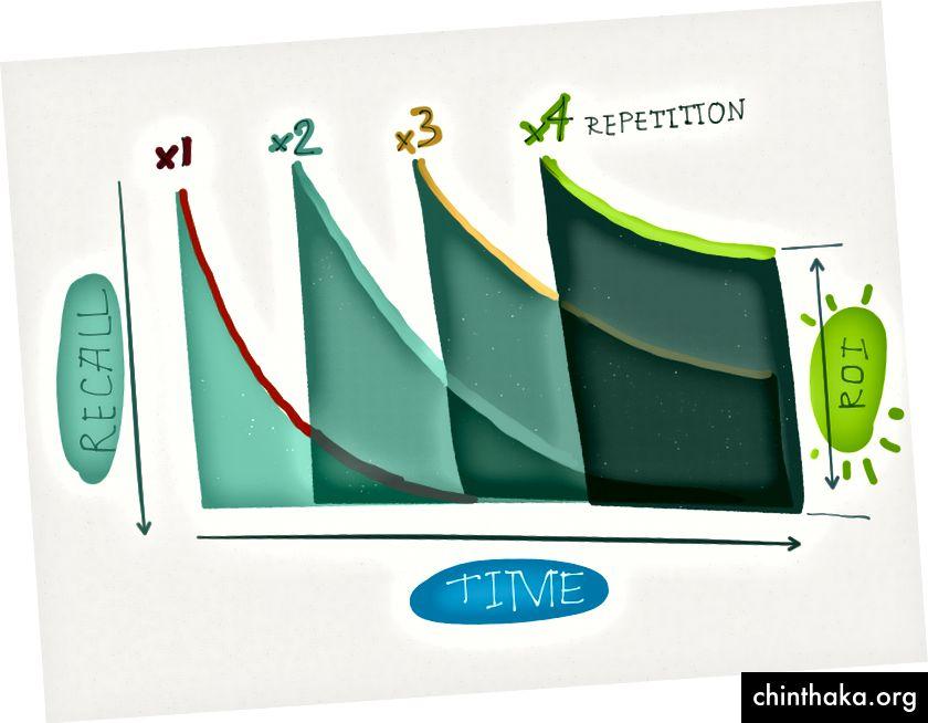 Vores tilbagekaldelse af information (ROI) forsvinder hurtigt på grund af den glemte kurve, men vi kan overvinde denne naturlige tendens med adskilt indhentningspraksis.