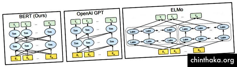BERT архитектурата в сравнение с два други най-съвременни модела (източник: Devlin et al.)