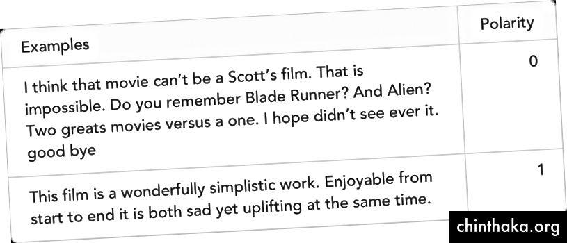 أمثلة على المراجعات من مجموعة بيانات IMDb. الاستقطاب إلى الصفر يعني أن الجملة تعبر عن مشاعر سلبية ، في حين أن واحد يعني أنه إيجابي.