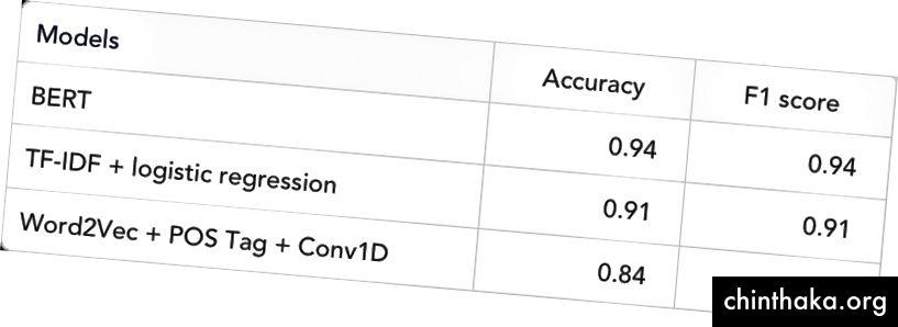 نتائج النماذج المختلفة