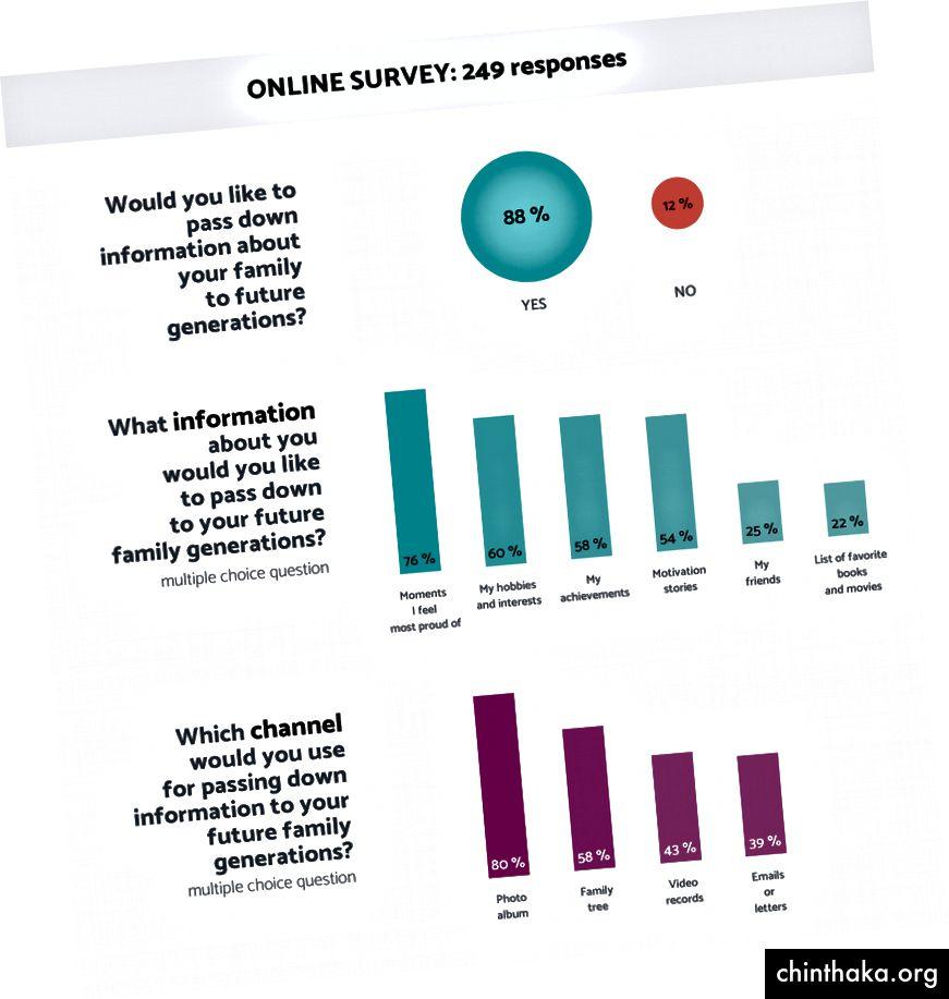 Die Ergebnisse der Umfrage. Klicken Sie, um zu zoomen