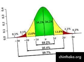Billedkilde: http://www.muelaner.com/wp-content/uploads/2013/07/Standard_deviation_diagram.png