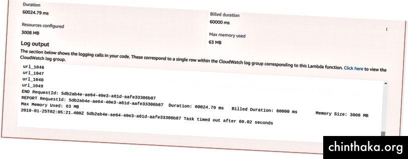 Skærmbillede af AWS Lambda Console. Vi var i stand til kun at påkalde 1049 funktioner på 60 sekunder
