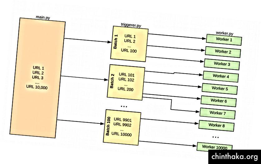 """""""Fanout"""" -mønster til planlægning af Lambda-funktioner"""