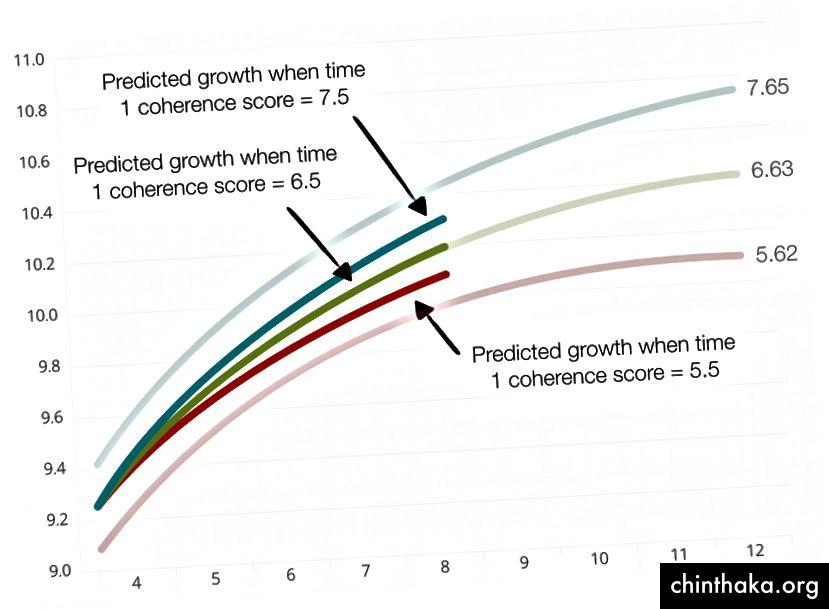 Wachstumskurven für hypothetische Studenten (basierend auf Forschungsergebnissen)