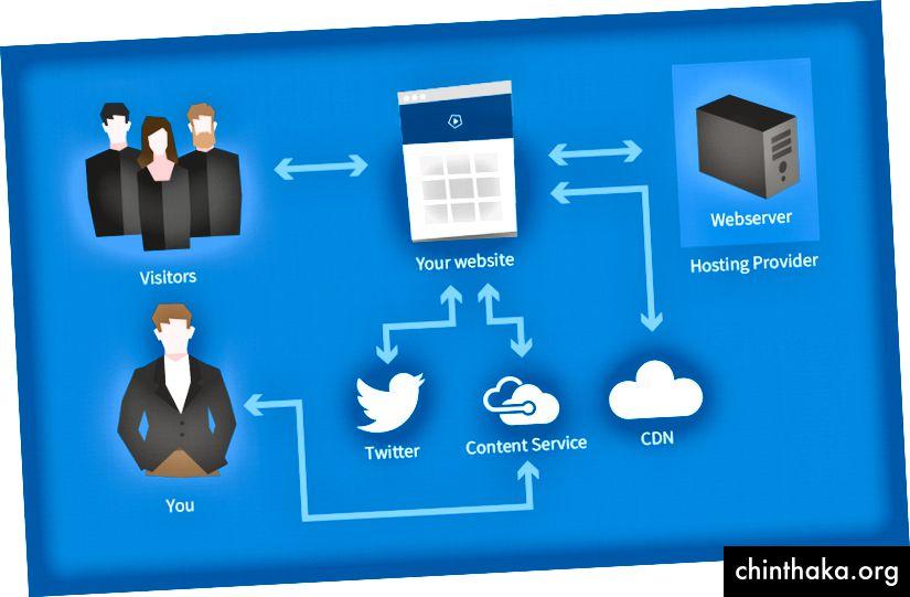 Microservice-Architektur, die hauptsächlich aus SaaS-Diensten besteht