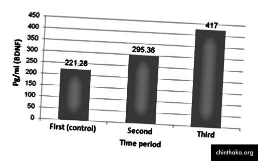 Einfluss des Fastens auf die Gehirndaten neurotropher Faktoren am 14. (zweiter) und 29. (dritter) Tag des Ramadan im Vergleich zur Kontrollgruppe.