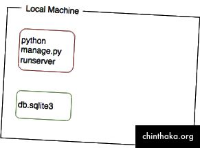 Typische Entwicklungssituation: lokale App und eine Datenbank im lokalen Dateisystem.