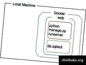 Jetzt wird die App in einem Docker-Container ausgeführt, und die Datenbank befindet sich im Container. Dies führt zu Datenverlust, wenn der Behälter abgerissen wird.