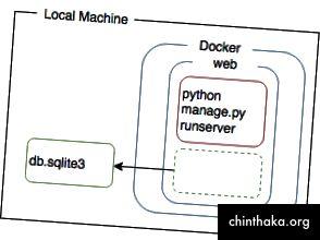 Durch das Zuordnen eines Verzeichnisses innerhalb des Containers zum lokalen Dateisystem können wir den lokalen Status und das Innere des Containers synchron halten.