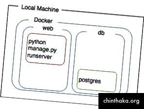 Ein separater Web- und Datenbankdienst, der miteinander kommunizieren kann.