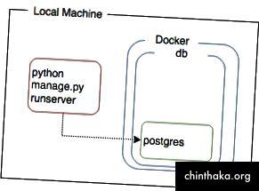 Ein etwas anderes Setup, eine lokale App, die mit einer Datenbank in einem Container kommuniziert. Dies kann auch eine nützliche Entwicklungsumgebung sein, beispielsweise zum Debuggen einer lokal ausgeführten App.