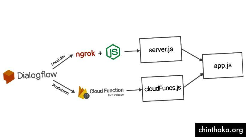 Rularea unei aplicații expres prin funcțiile Cloud