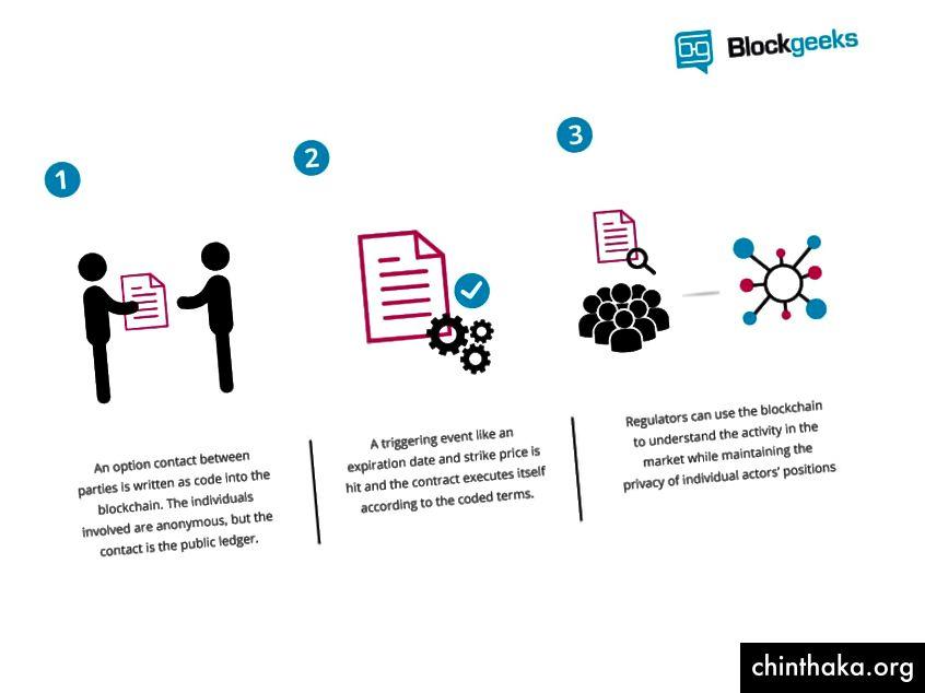 كيف يتم إعداد وتنفيذ العقد الذكي / أمير روزيك / بلوكجيك