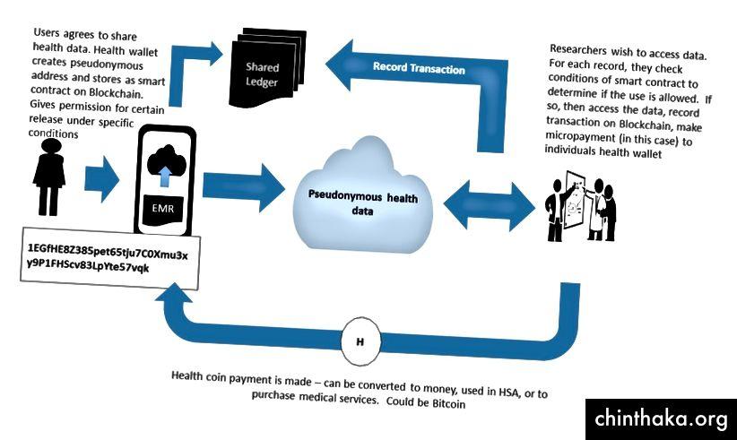 السجلات الطبية الإلكترونية (EMR) / ريتيش ريهروترا / LinkedIn Slideshare