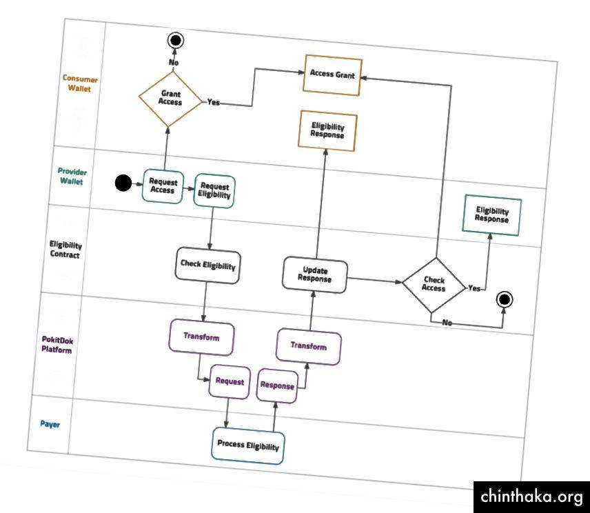 تدفق العملية على DokChain لفحص الأهلية / ياسمين راي / ديلويت للاستشارات ، LLP.