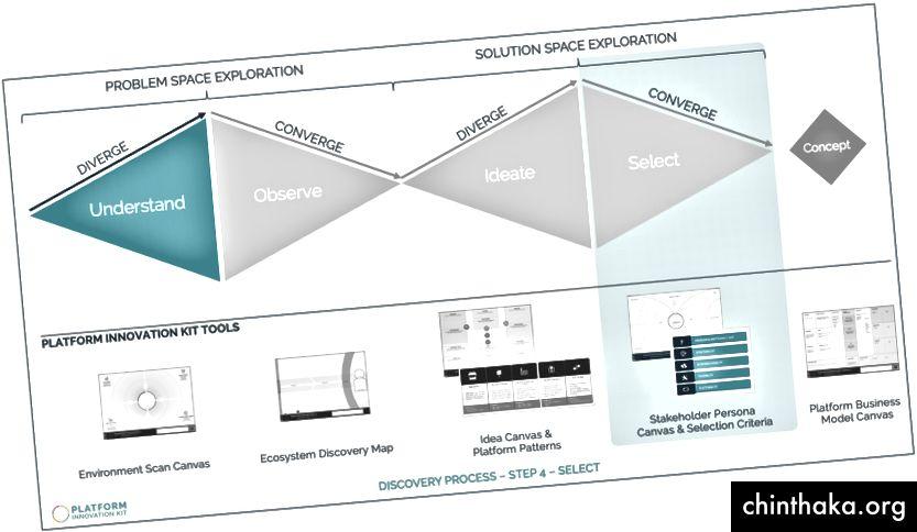 اكتشاف النظام الأساسي - الخطوة 4 - تحديد فرصة النظام الأساسي المناسبة