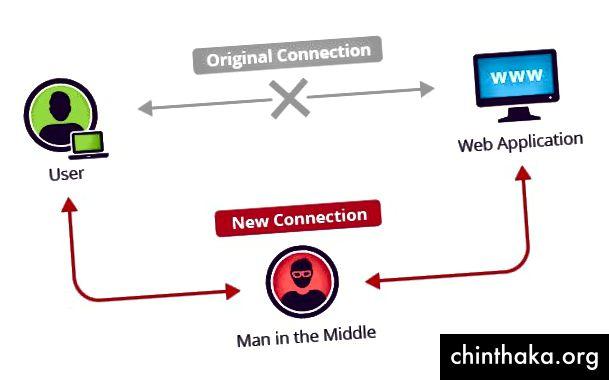 Diagramm eines klassischen MiTM-Angriffs