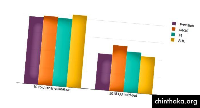 Фиг. 1 - Отляво изпълненията, получени с рандомизирано 10-кратно кръстосано валидиране. Вдясно изпълненията, получени с задържане на най-новите данни.