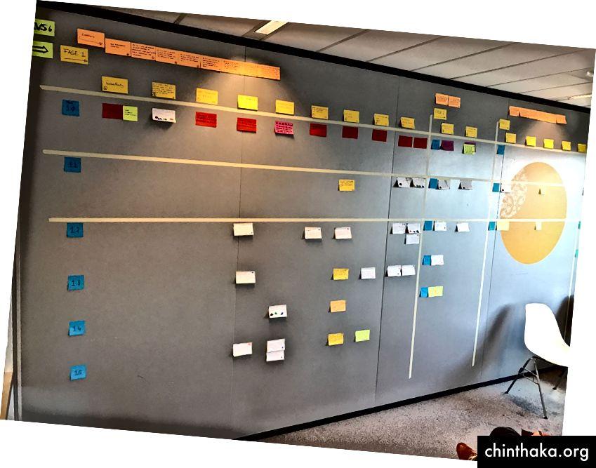 Storymapping… Konzentrieren Sie sich auf die ersten Funktionen