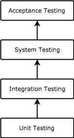 مستويات اختبار البرمجيات