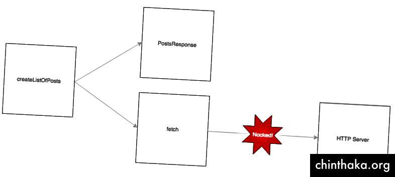 رسم تخطيطي يعرض كتلة على اليسار مع التعليق