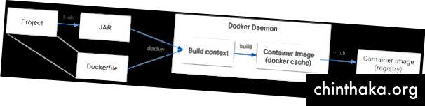 """2 paveikslėlis: tradiciniai doko vaizdo kūrimo iš """"Java"""" programos veiksmai."""