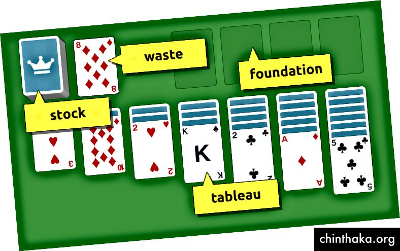 المصدر: https://www.solitairecardgames.com/how-to-play-solitaire