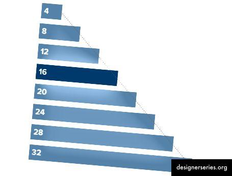 Linearer Verlauf von 4 auf 32. Brauchen Sie wirklich alle diese Optionen?