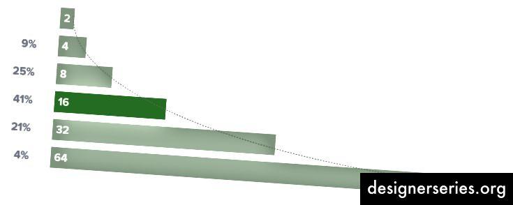 Geometrische Progression, die jeden Schritt verdoppelt. % s stellen eine proportionale Verwendung in unserer Bibliothek dar.