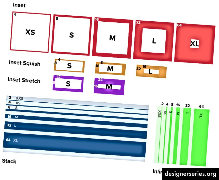 Eine visuelle Referenz, ähnlich einem Spickzettel, räumlicher Konzepte