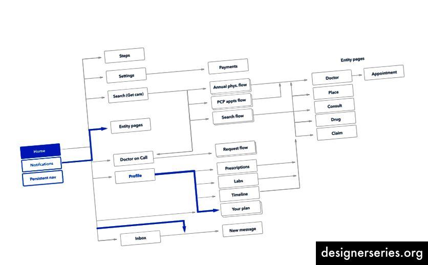 Arhitectura informațională propusă pentru aplicațiile noastre mobile