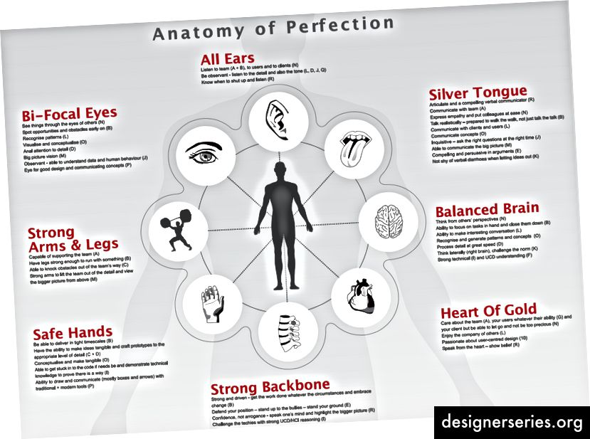 Metáforas del cuerpo contra los atributos.