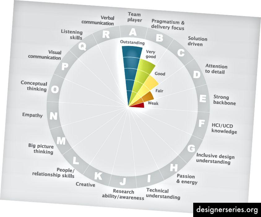 Los atributos en un dial