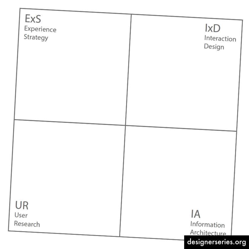Un modelo simple de habilidades / modos / dominios clave de UX