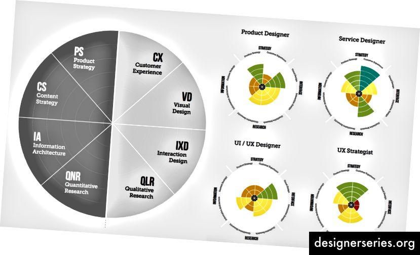 Cómo se puede usar el espectro para diferentes formas de arquetipos de diseñadores y títulos emergentes