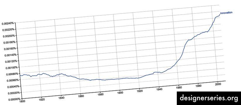 Este Google NGram muestra tendencias históricas de uso de la palabra