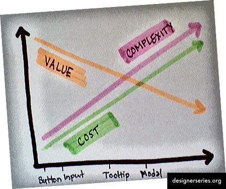 A medida que crece la biblioteca de un sistema de diseño, el costo promedio de un componente de la interfaz de usuario aumenta mientras que el valor para la comunidad disminuye. El umbral cuando el costo excede el beneficio varía según la organización. - Nathan Curtis