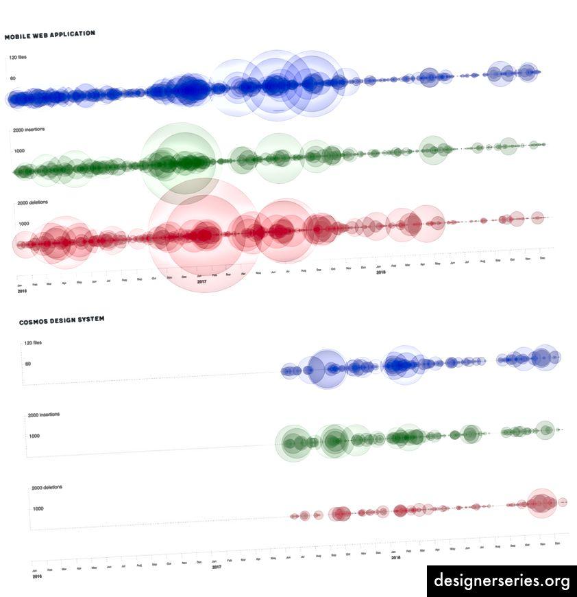 Representación visual de los cambios en dos bases de código, en la parte superior de la aplicación y en la parte inferior de la biblioteca de componentes.